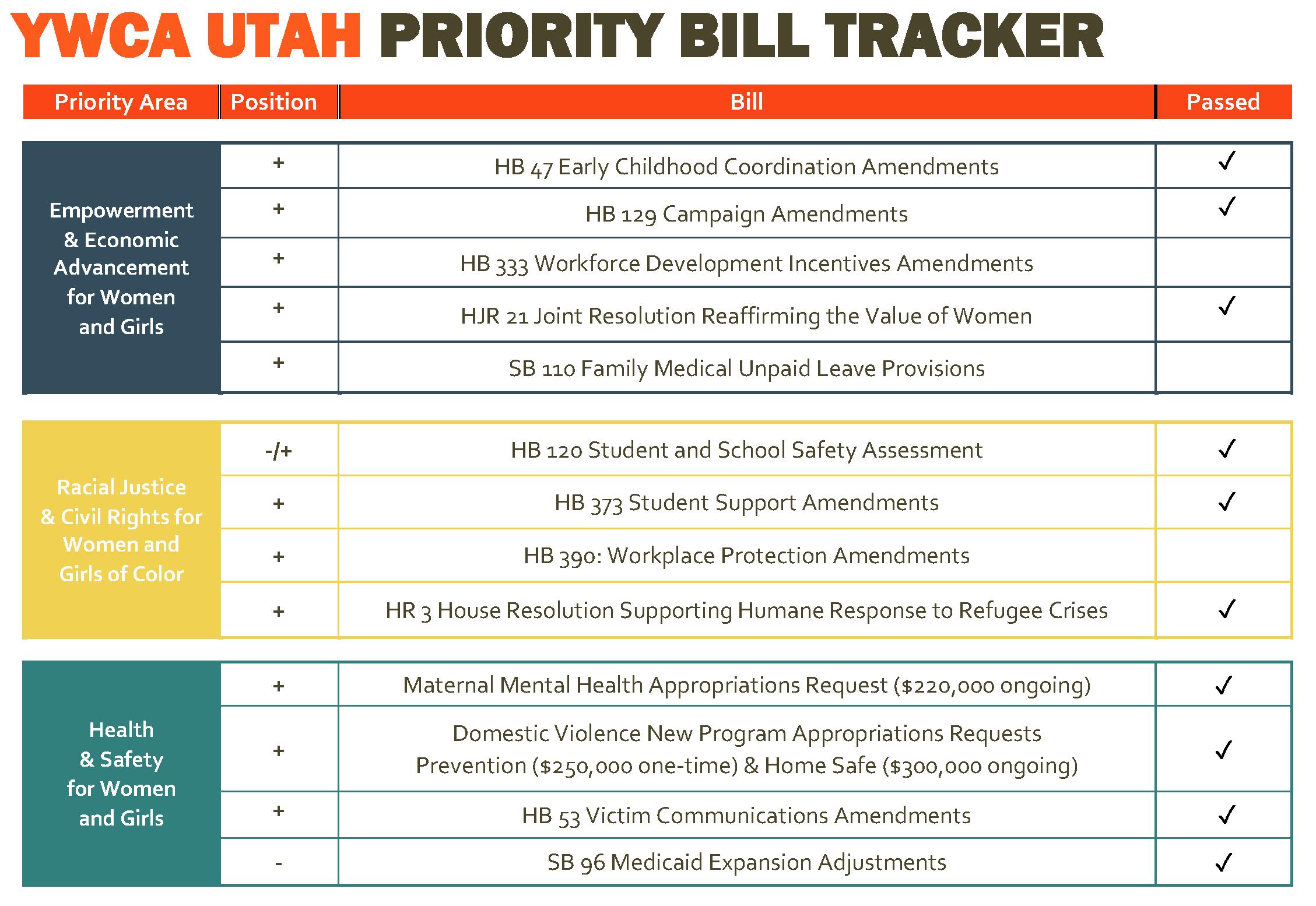 Final Bill Tracker
