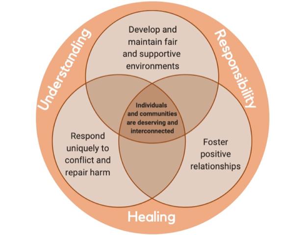 Understanding, Responsibility, Healing