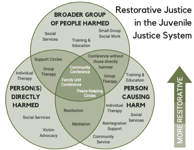 Restorative Justice in the Juvenile Justice System